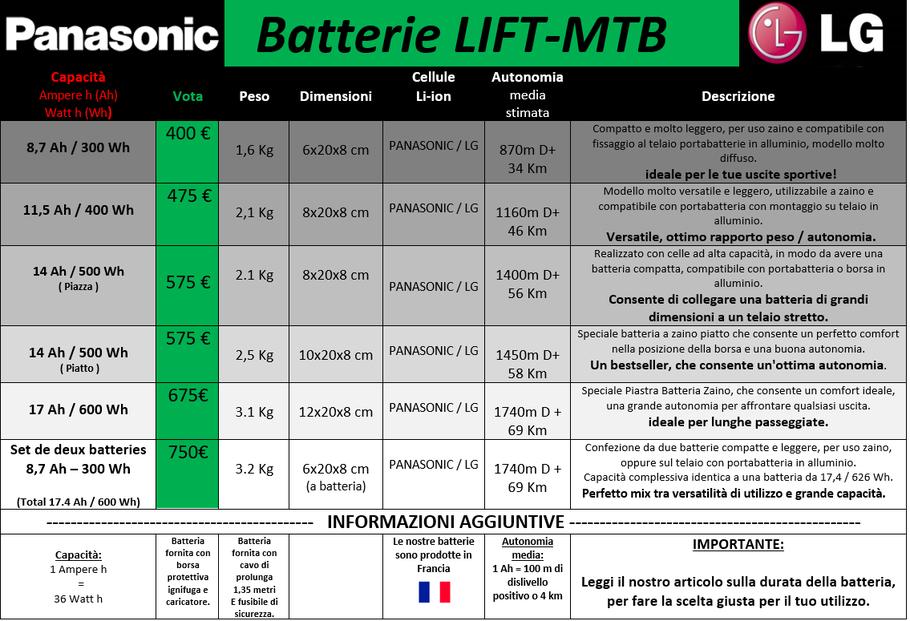 prezzo delle batterie Bafang