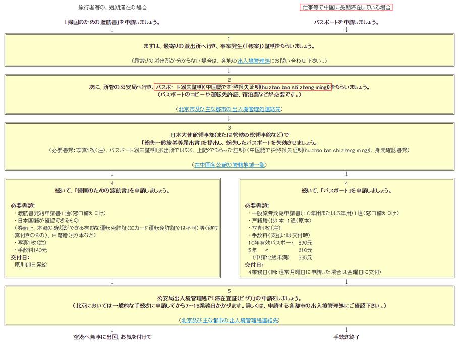 中国 留学 現地サポート対応事例 パスポート紛失