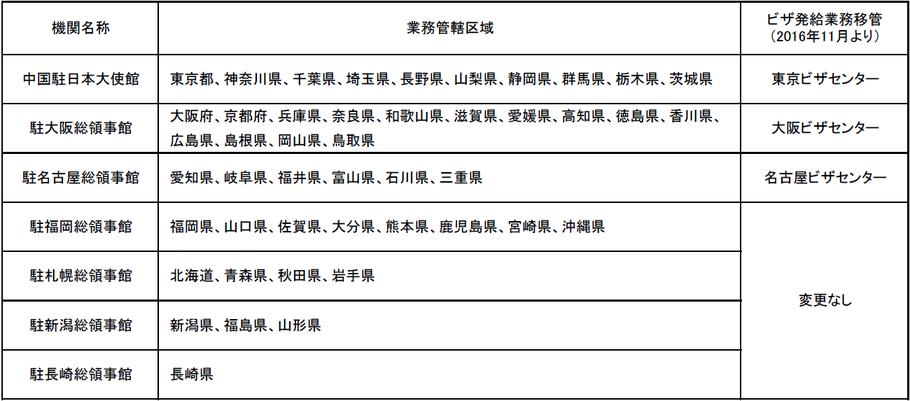 中国北京大連上海留学 東京大阪名古屋ビザセンター所在地