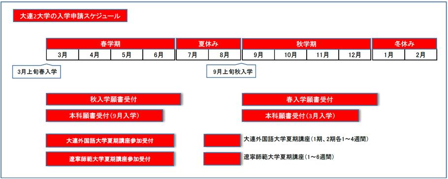 中国 大連外国語大学の入学スケジュール