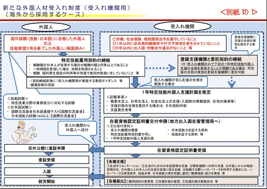 特定技能外国人の受入れ手続きの流れ(海外から採用するケース)