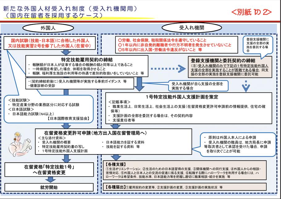 特定技能外国人の受入れ手続きの流れ(国内在留者を採用するケース)