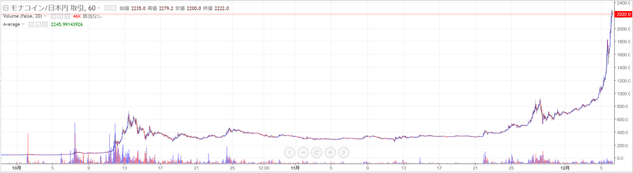 zaifモナコインのチャート