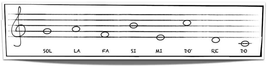 La Clave De Sol Página Web De Ostinatomusicclass