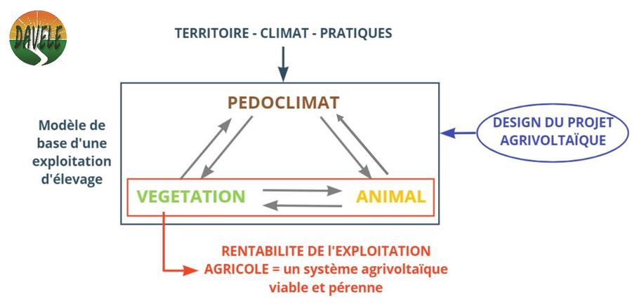 agrivoltaisme