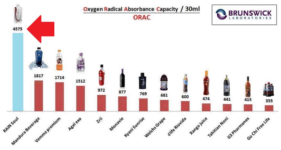 Comparativa de Capacidad de Absorción de Radicales (libres) de Oxígeno. (ORAC, por sus siglas en inglés)