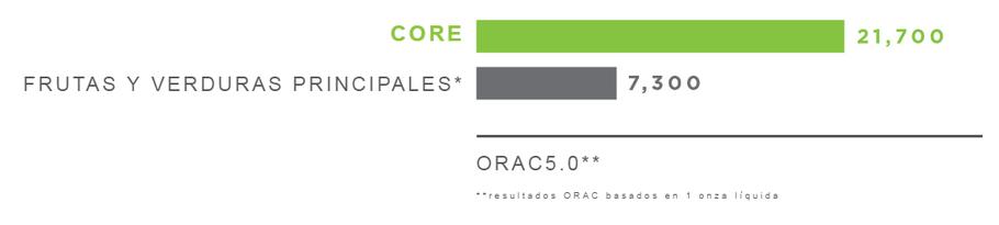 resultados ORAC basados en 1 onza líquida de CORE