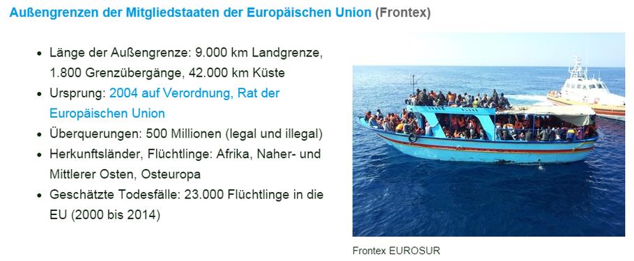 Außengrenzen der Mitgliedstaaten der Europäischen Union (Frontex)