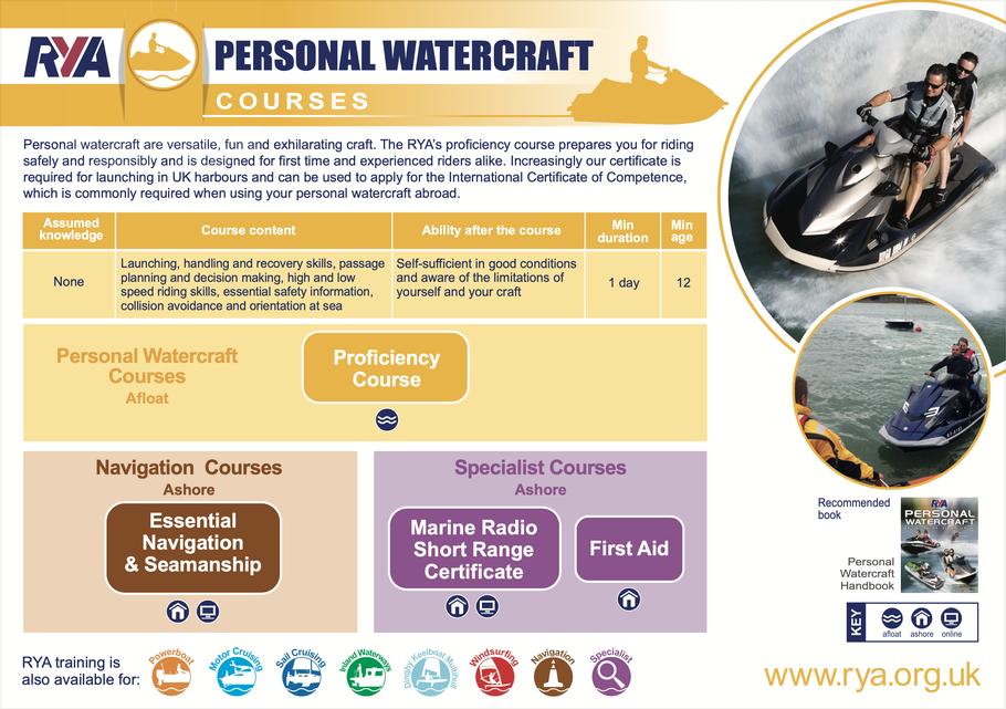 RYA Personal Watercraft (Jetski) Courses