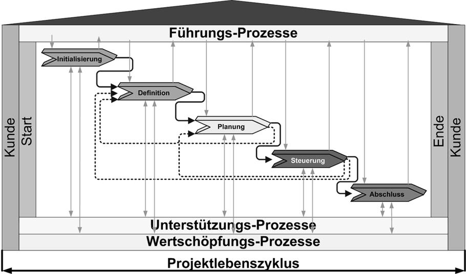 Prozessmodell PM-Phasen der DIN 69901:2009