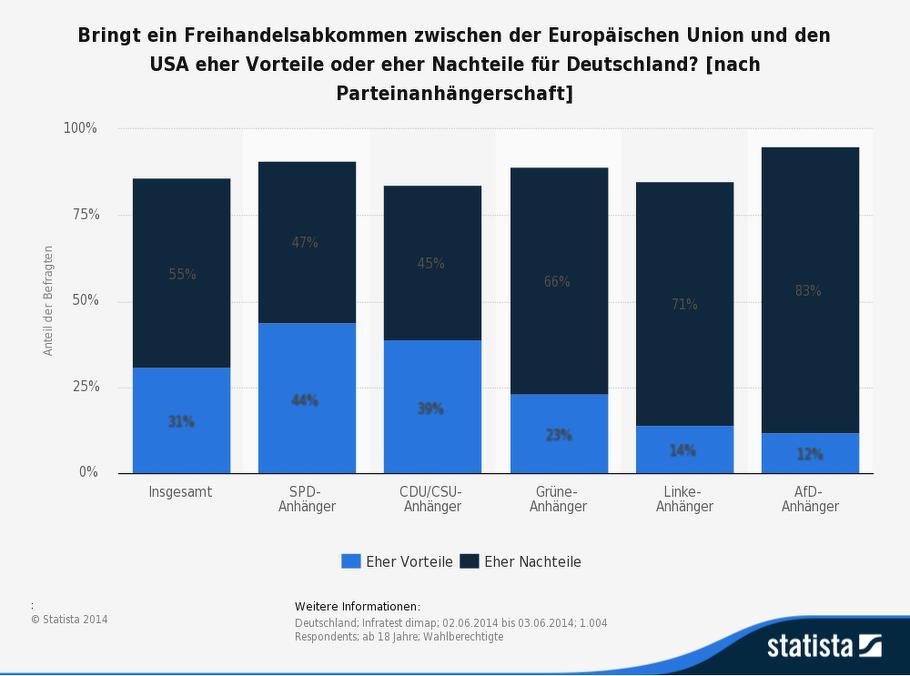 Die Grafik zeigt das Ergebnis einer Umfrage zu möglichen Vor- oder Nachteilen eines Freihandelsabkommens der Europäischen Union mit den USA (nach Parteinanhängerschaft).