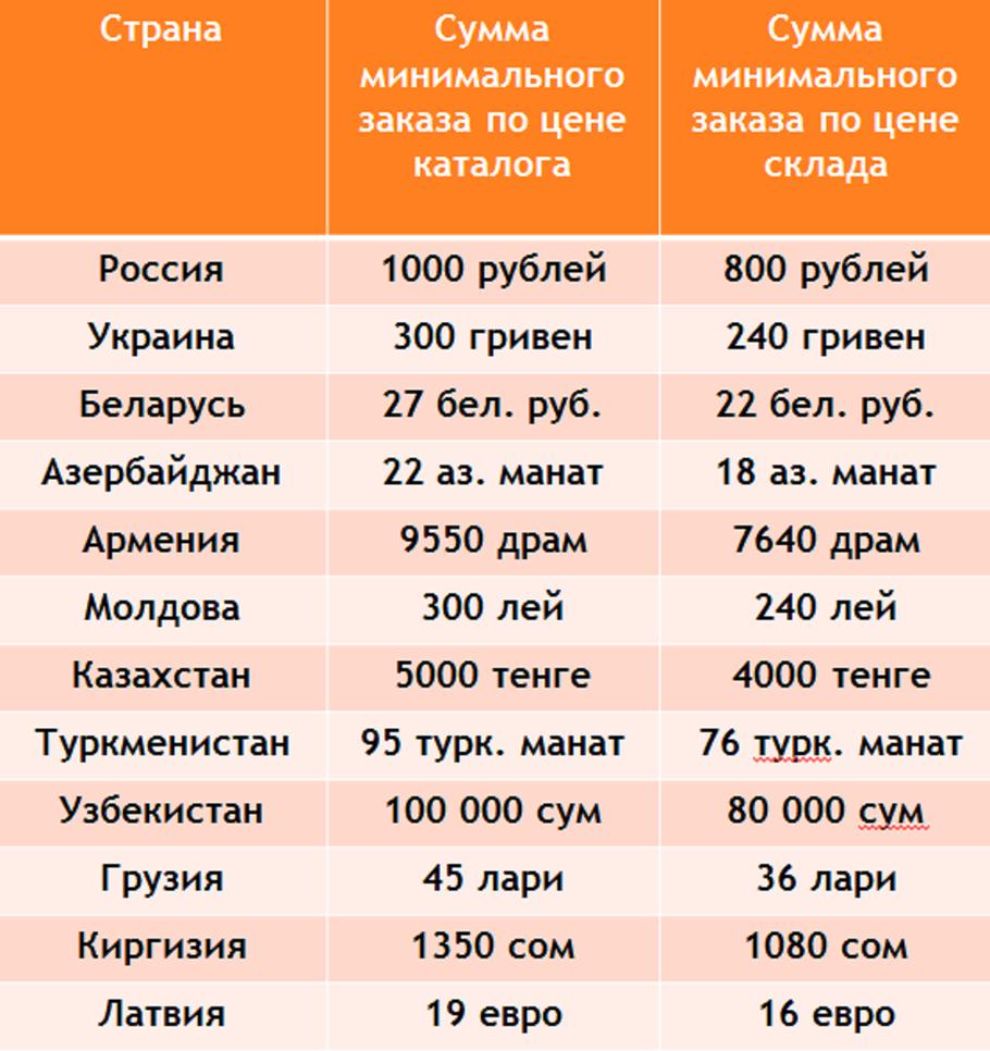 Фаберлик регистрация консультанта