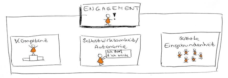 Consulting Coaching Veränderungsprozesse Krise Veränderung Wandel Digitalisierung Zusammenarbeit Facilitation Köln Duisburg Düsseldorf Bonn Aachen Oberhausen Essen Bochum Ruhrgebiet Rhein Engagement Change Beteiligung Selbstwirksamkeit Theorie Ryan Deci