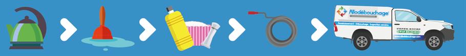 solutions pour déboucher un évier