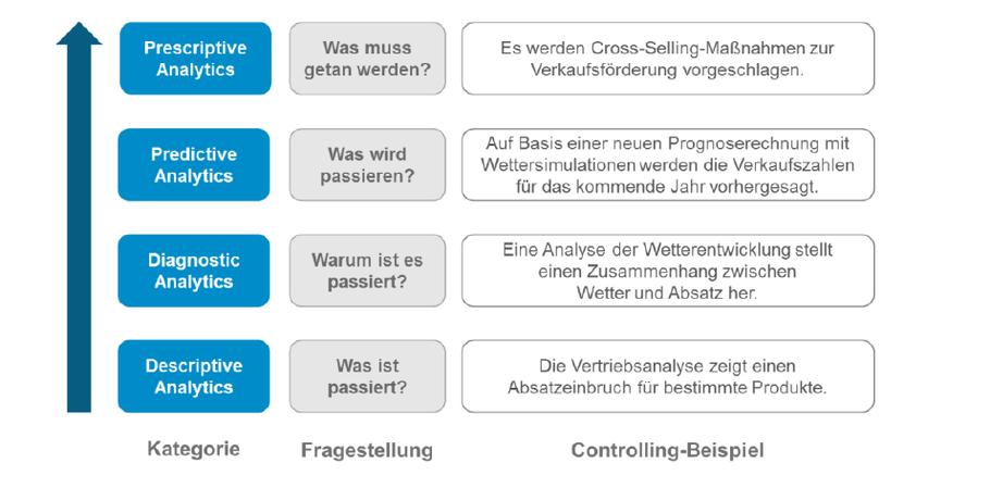 Quelle: Business Analytics-Kategorien mit Controlling-Beispielen, ICV (2016):  Business Analytics.  Der Weg zur datengetriebenen Unternehmenssteuerung,  S. 2