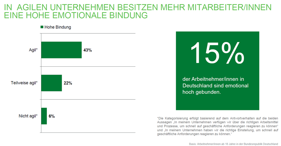 Quelle: Gallup Engagement Index Deutschland 2018