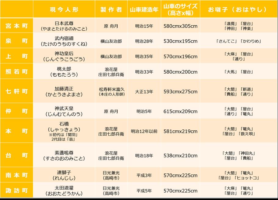 ※本庄観光協会HP「各町別の山車紹介」をもとに作成