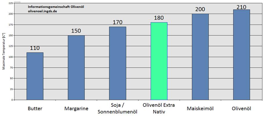 Darf man Olivenöl erhitzen?