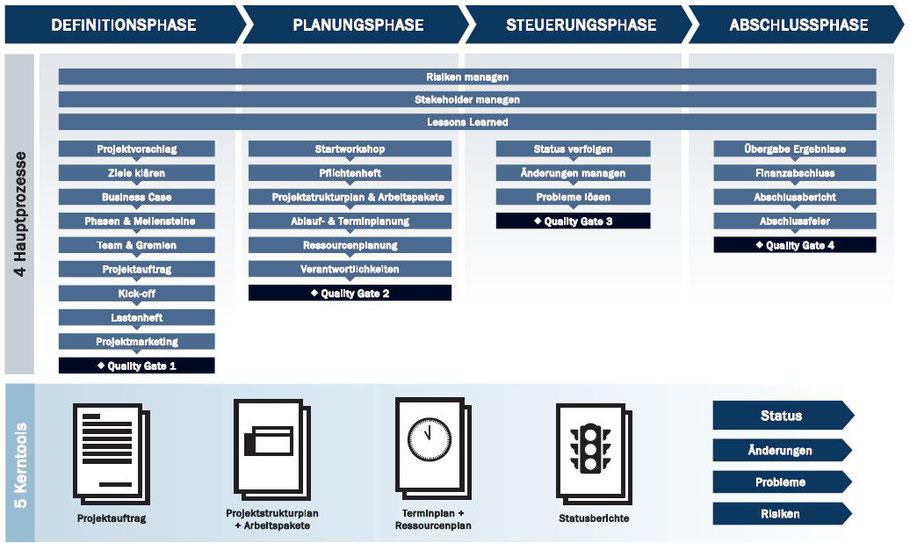 Projektzyklus Projektphasen Arbeitspakete Deliverables Projektmanagement Tools