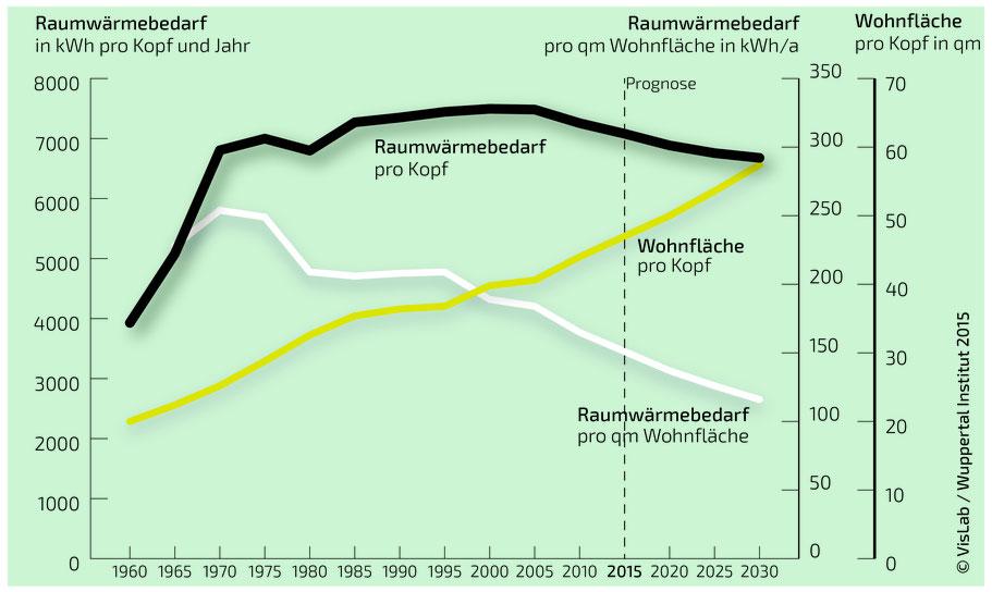 Das Diagramm zeigt, dass der Energiebedarf für Raumwärme in Deutschland seit den 1970ern massiv gesunken ist. Pro Kopf ist der Raumwärmebedarf jedoch fast gleichbleibend hoch. Erklärt werden kann dies durch die wachsende Wohnfläche pro Kopf.