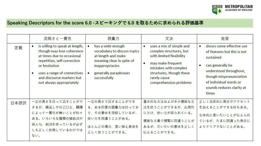 IELTS スピーキング スコア6 評価基準