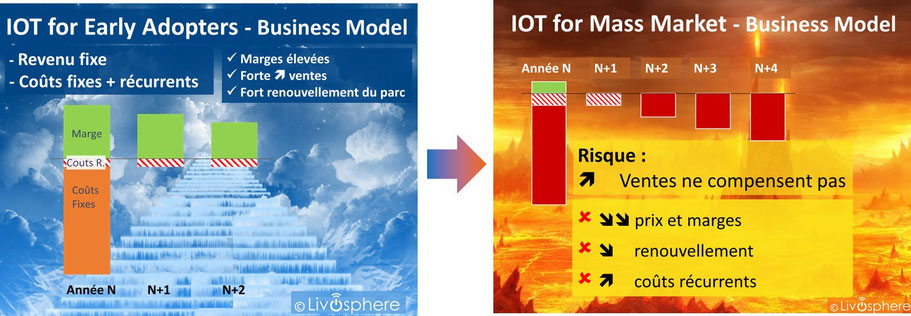 Business model early adopters et mass market pour Internet of Things , IOT, Internet des Objets , Ido
