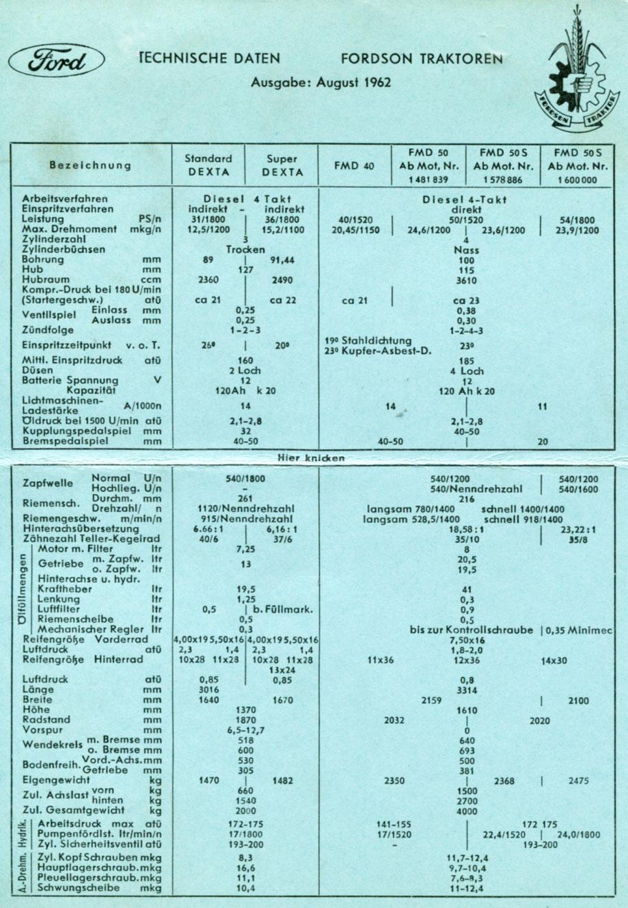 Datenblatt für Fordson Dexta und Major