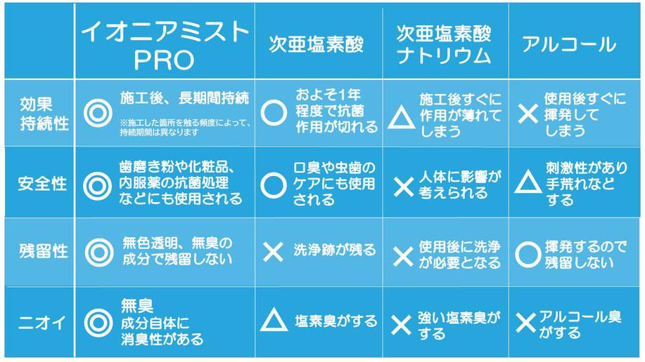 光触媒コーティング イオニアミストPRO 次亜塩素酸 アルコール ウイルス対策 大阪の認定施工店 石井装飾