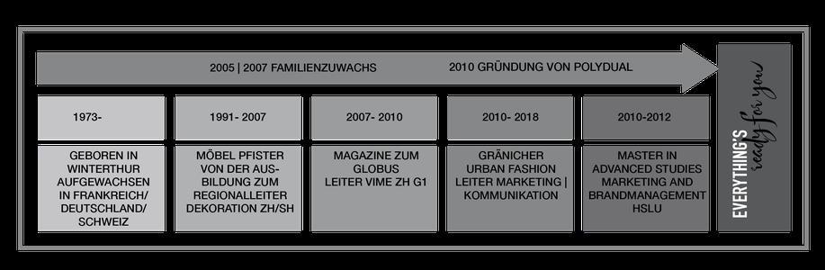 Diagramm- Meilensteine von Philipp Brunschwiler Job und Familie