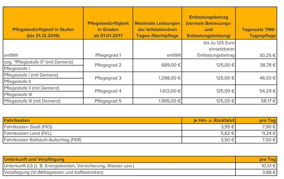 TMK-Tagespflege Lüneburg - Kosten der Tagespflege