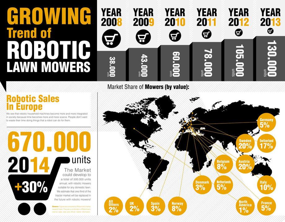 robomow groeimarkt