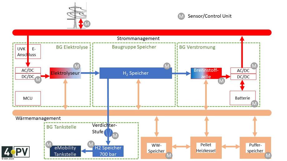 Baugruppen einer kompletten Wasserstoffanlage: Elektolyseur - H2-Speicher - Verstromung FC PEM - H2 Tankstelle