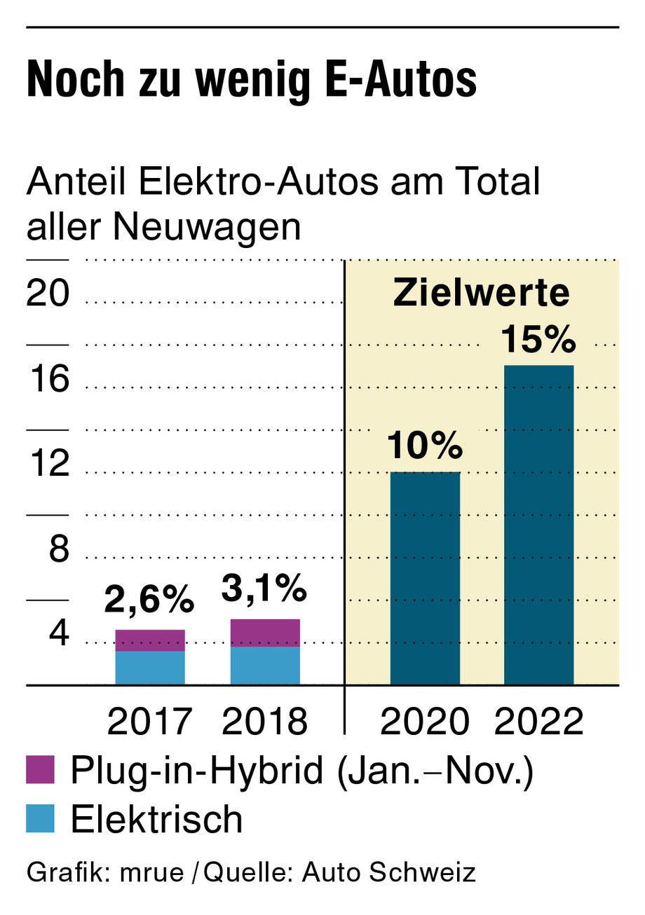 Elektroautomobilität Elektroauto Anteil Schweiz