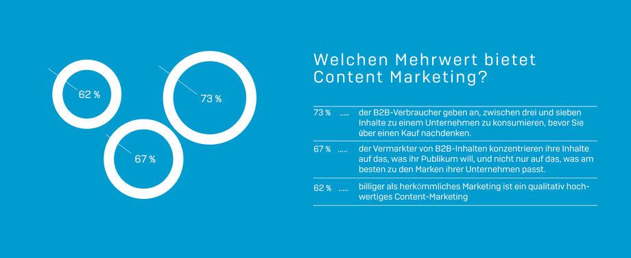 Die Grafik zeigt Mehrwerte des Content-Marketing: 73% der B2B Käufer konsumieren mehrere Inhalte vor einem Kauf. 67% der Unternehmen konzentrieren die Inhalte auf das, was das Publikum will. komjunik - die Marketingagentur und Werbeagentur aus Magdeburg.