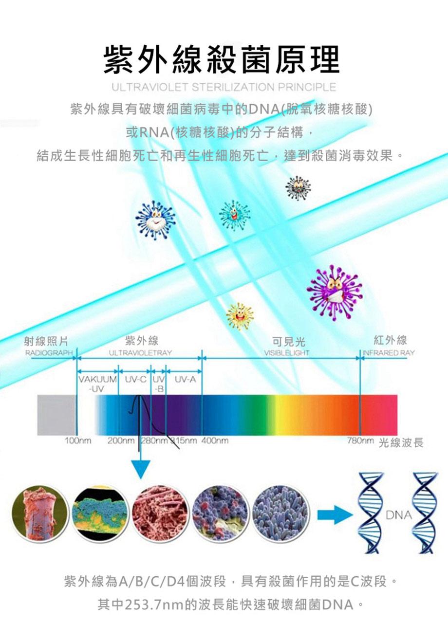 UV-C紫外線消毒棒