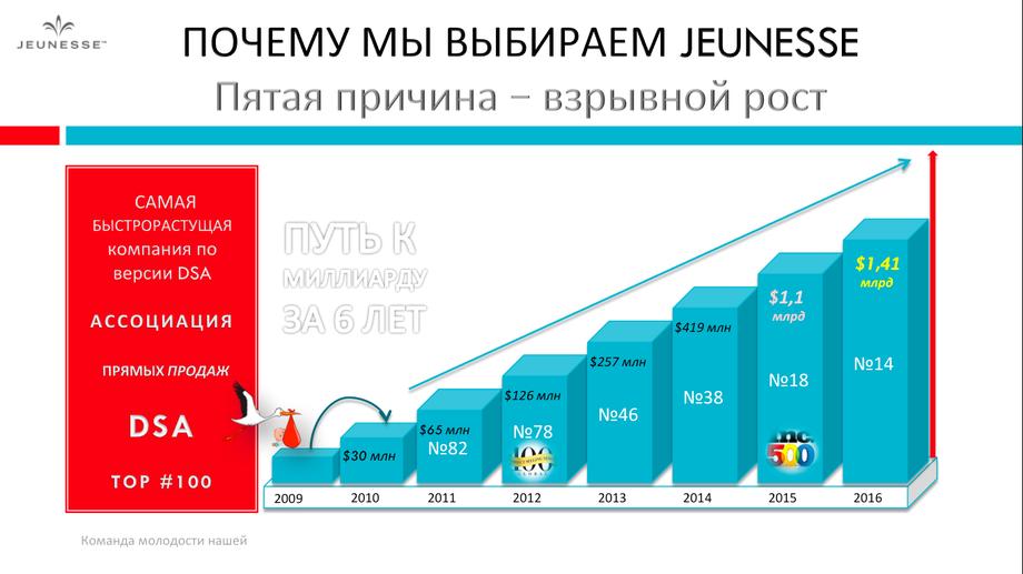 Компания Jeunesse Global путь к миллиарду за 6 лет, Взрывной рост компании Дженесс, Стань партнёром компании Jeunesse,