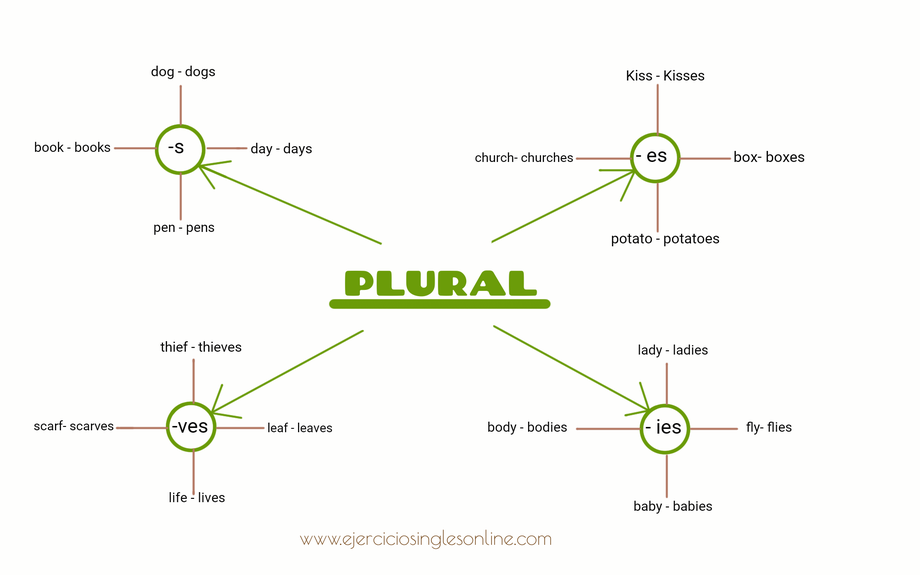 El plural en inglés