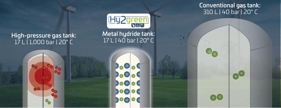 Metallhydrid Wasserstoffspeicher im Volumenvergleich für 1kg H2 (Quelle: GKN)
