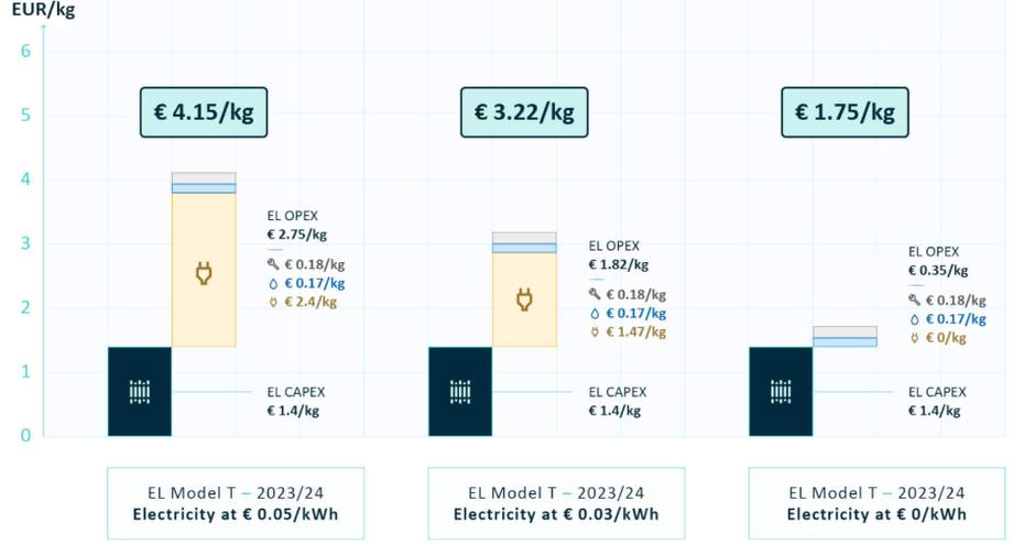 Totalkosten grüner Wasserstoff nach Bewertung Stromtarif oder eigenem PV-Strom