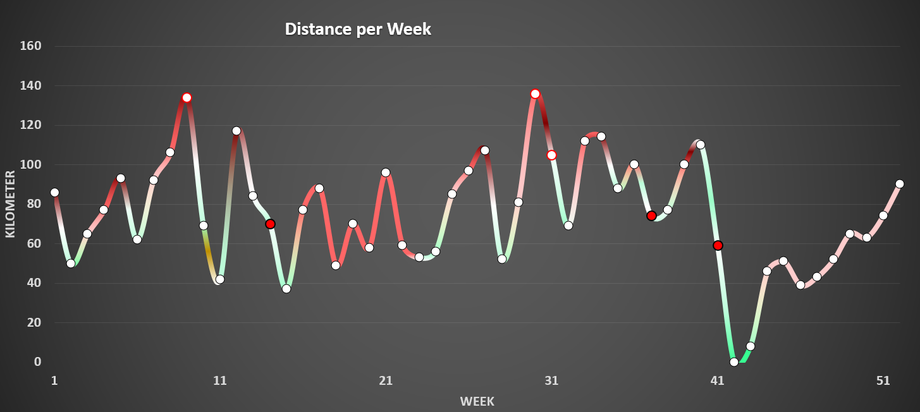 running distance in kilometer (y) per week (x) for year 2017, every point is one week, red points means main competitions (Half Marathons), red circled points means holiday training camp, red=intensive, blue= recreational, yellow=sickness