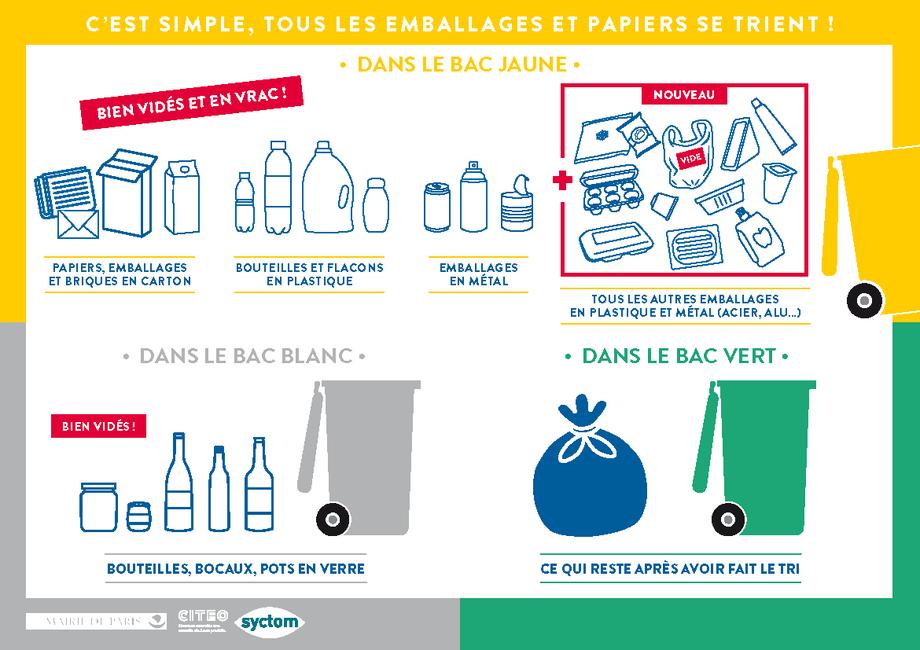 Tri sélectif recyclage emballages plastiques ferme biologique de la Millanchère