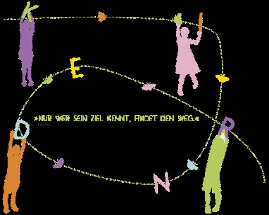 Kinderreigen - Nur wer sein Ziel kennt, findet den Weg. Laotse