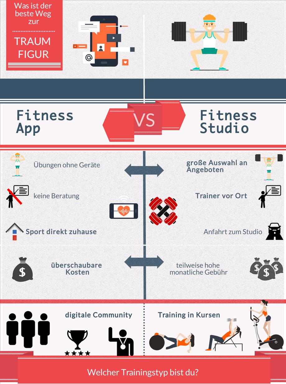 Fitnessstudio oder Fitness App - Vorteile Nachteile - der Ratgeber