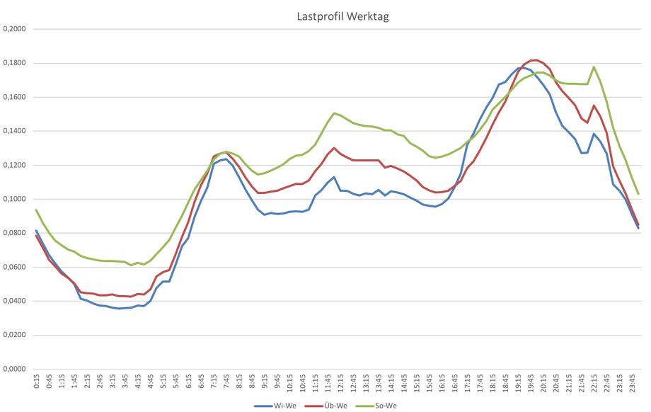 Standard Lastgang: Werktags im Winter / Übergangszeit / Sommer gemäß BDEW H0