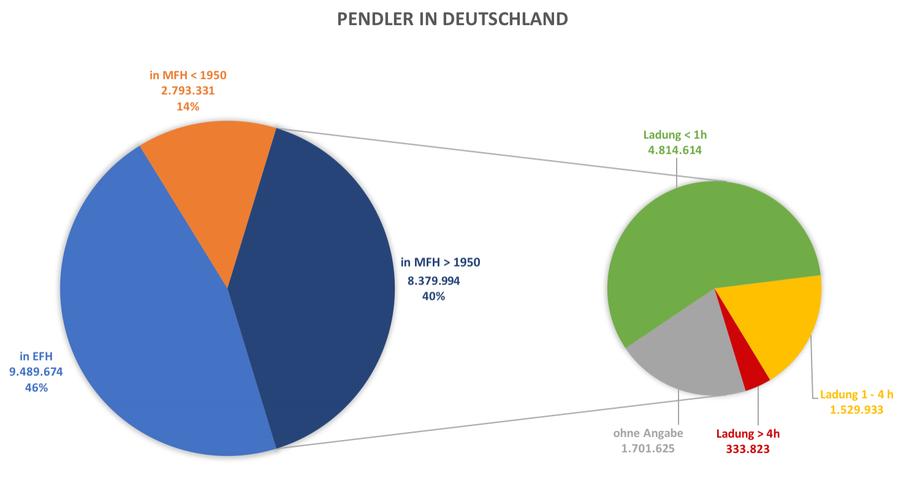 Pendlerstatistik nach Gebäude und Ladezeit