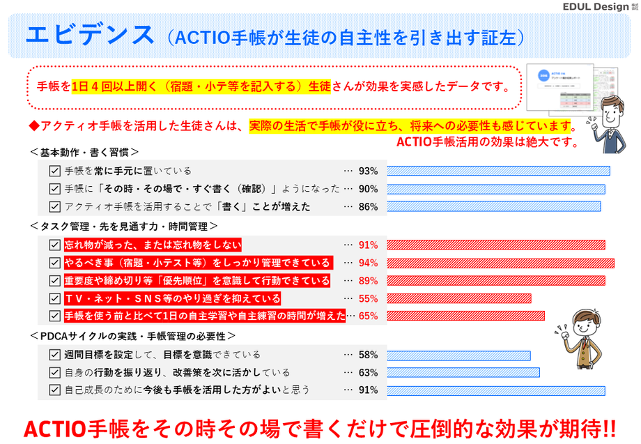 中高生向け自己管理のためのスケジュール手帳(自己管理手帳)「ACTIO手帳シリーズ」を活用して実感している効果測定。