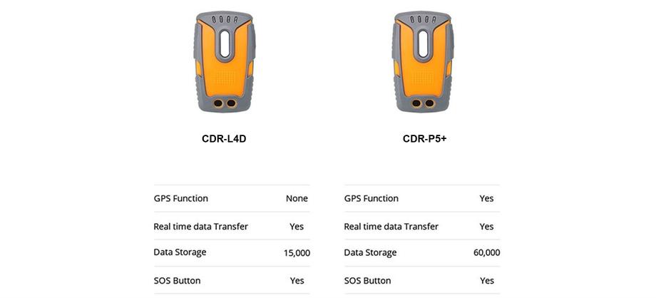 Comparatif contrôleurs de rondes temps réel