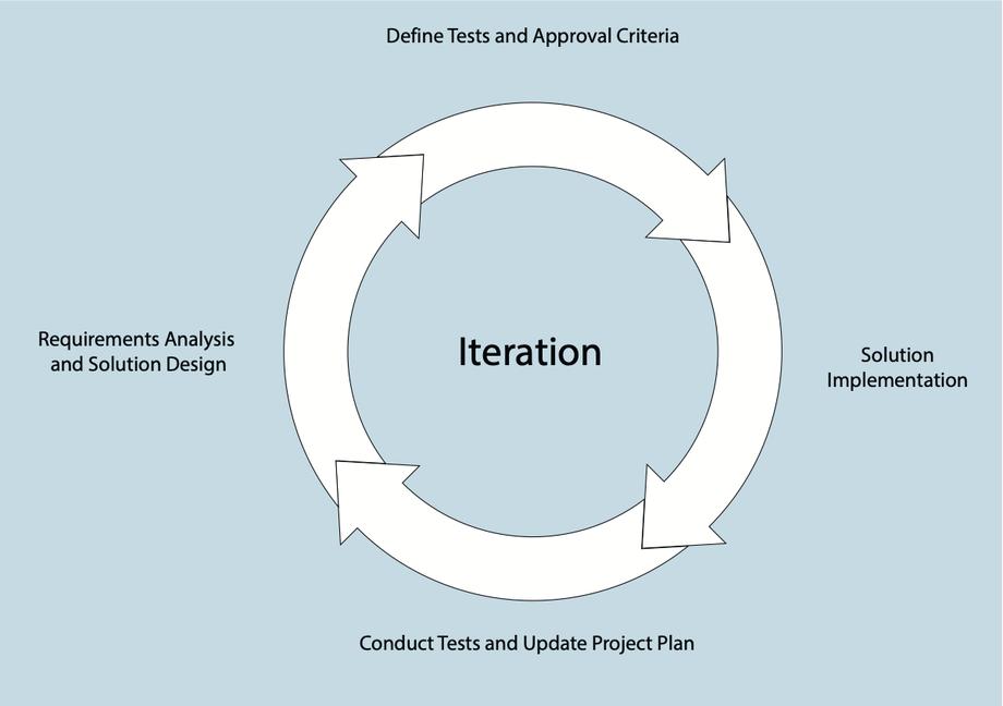 BIPortal's agile methodology