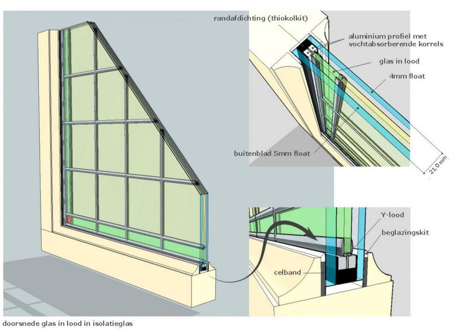 Bekend Dubbel glas informatie - Glasatelier Studio illusie Baarn MQ09