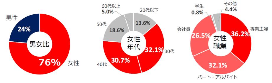 Shufoo閲覧者の男女比、年代、職業に関するデータを示したグラフ
